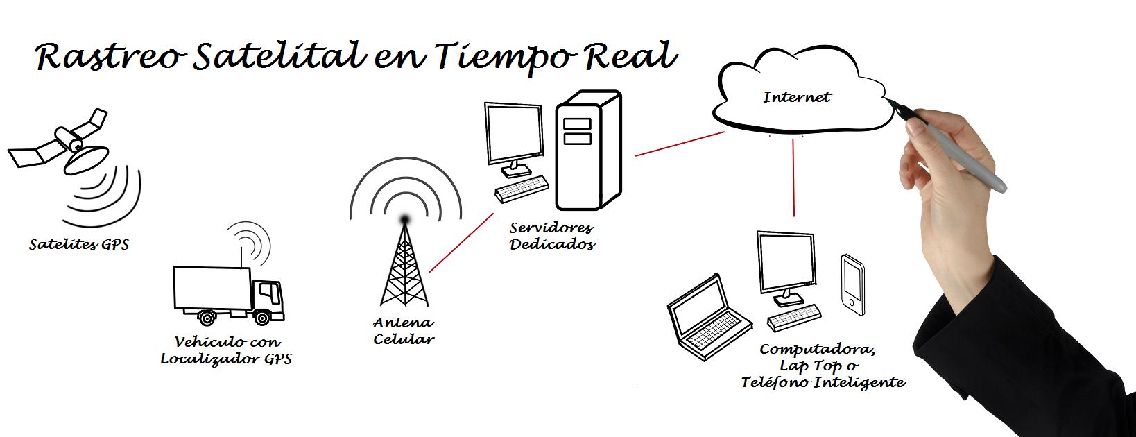 Estructura de rastreo satelital